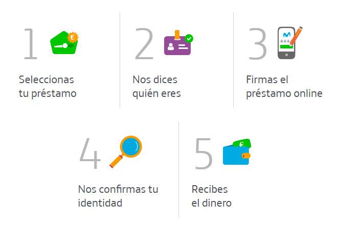 como funciona Movistar Money